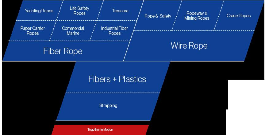 TEUFELBERGER's organizational structure