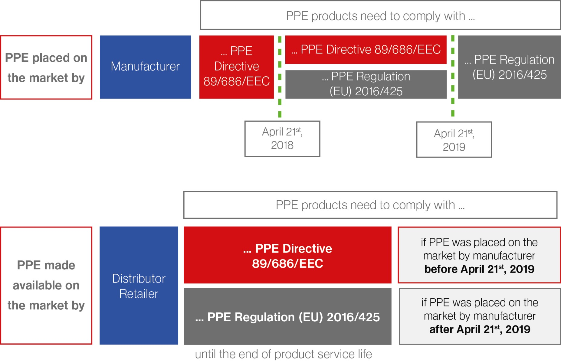 PPE-Regulation (EU) 2016/425 | Teufelberger